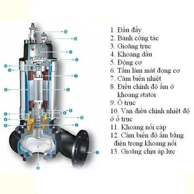 Máy bơm chìm nước thải là gì? Cấu tạo và nguyên lí ?