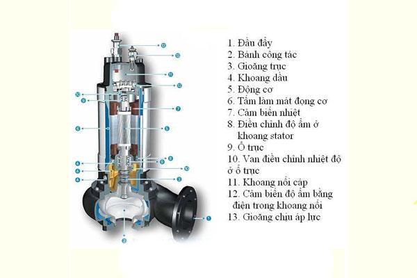cấu tạo máy bơm chìm nước thải